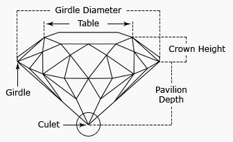 Diamond Measurement Guide Diagram